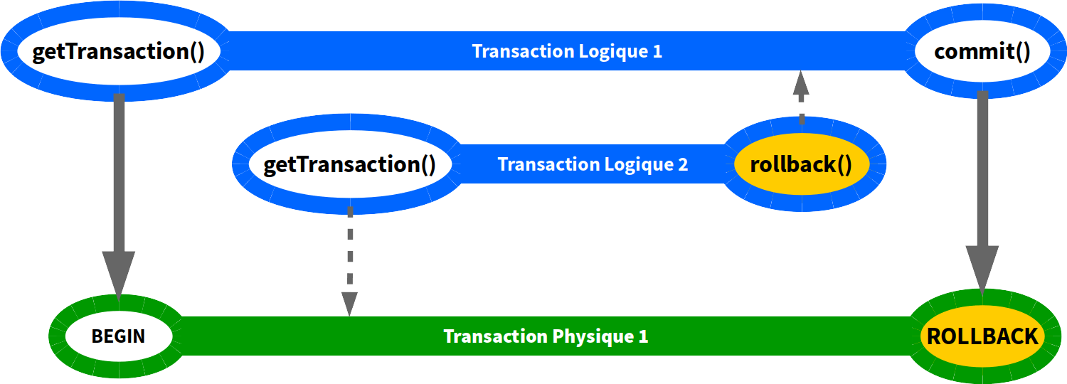 Transactions en PROPAGATION_REQUIRED (rollback)