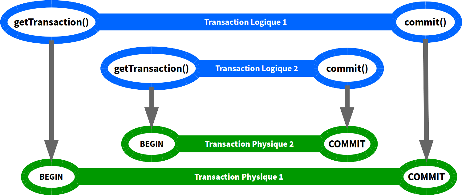 Transactions en PROPAGATION_REQUIRES_NEW (commit)