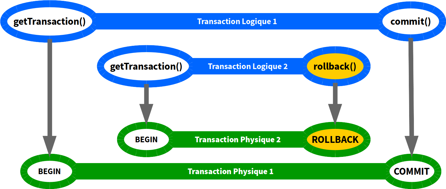 Transactions en PROPAGATION_REQUIRES_NEW (rollback)