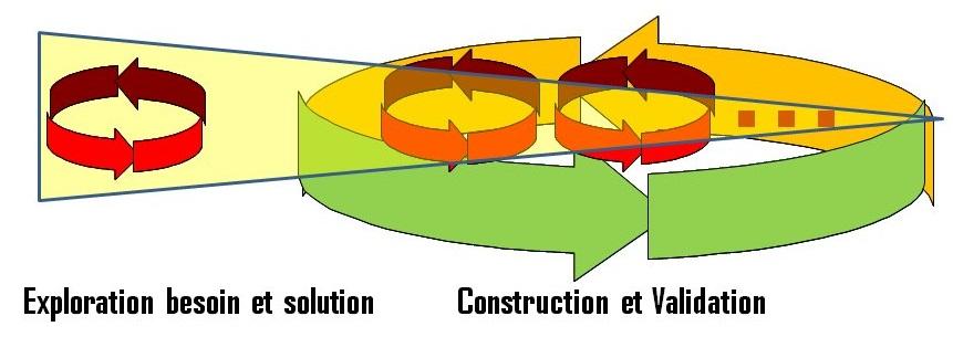 Le cycle de la méthode RAD