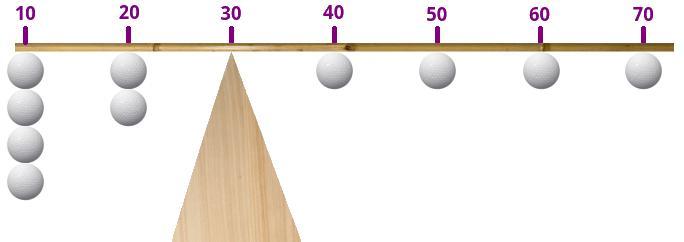 Le centre de gravité est situé à 30