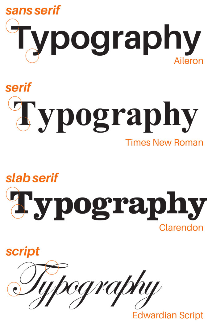 Examine Typography As A Tool For Communication Communicate Your