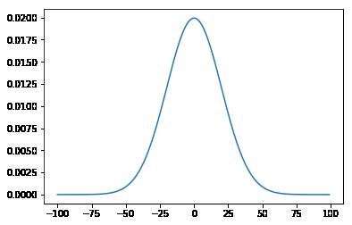 La courbe en cloche