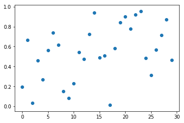 Réalisation d'une variable aléatoire gaussienne
