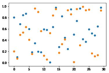 Une matrice de variable aléatoires uniformément distribuées