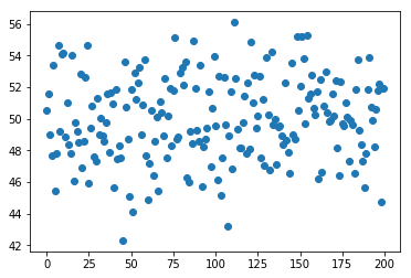 Un échantillon d'une variable aléatoire gaussienne