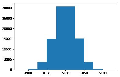 L'histogramme des sommes