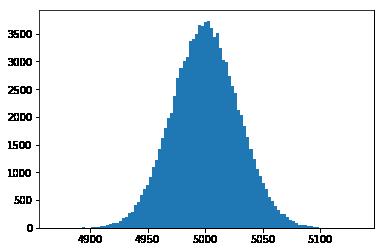 L'histogramme d'une plus grand échantillon