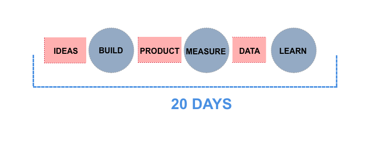 A lean cycle completed in 20 days