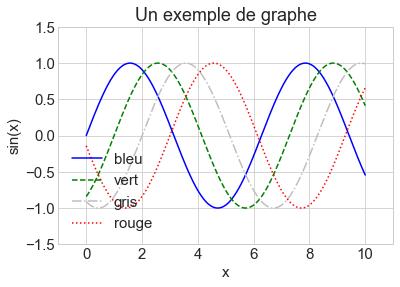 Une graphique plus complexe