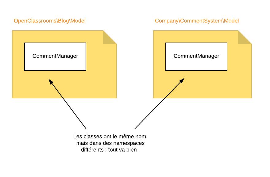 Les namespaces permettent d'éviter les conflits si 2 classes ont le même nom