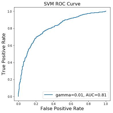 Courbe ROC d'une SVM avec noyau gaussien sur les données winequality-white.