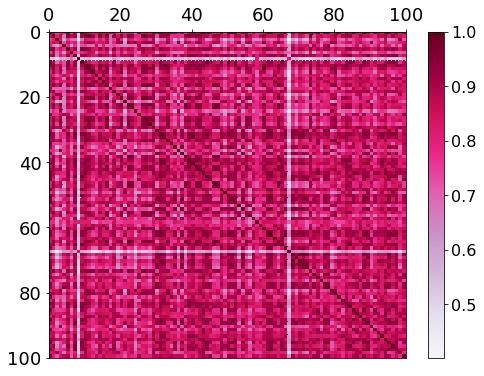 Matrice de Gram pour gamma=0.01
