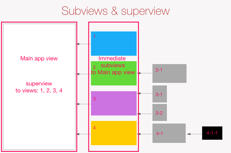 Superview & subviews