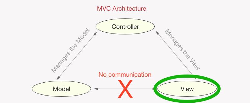 MVC - View