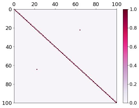 Matrice de Gram pour gamma=50