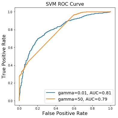 Courbe ROC d'une SVM avec noyau gaussien, pour plusieurs valeurs de gamma, sur les données winequality-white.