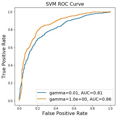 Courbe ROC d'une SVM avec noyau gaussien optimisée, sur les données winequality-white