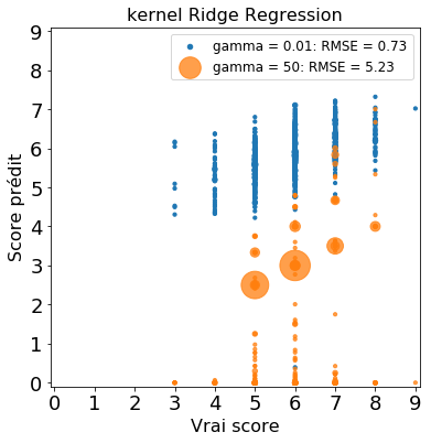 Score du vin prédit vs. vrai score, sur le jeu de test, pour une kRR avec différentes valeurs de gamma.