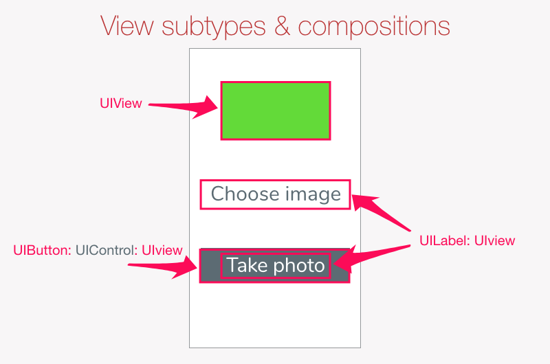 UI elements are subclasses of UIView