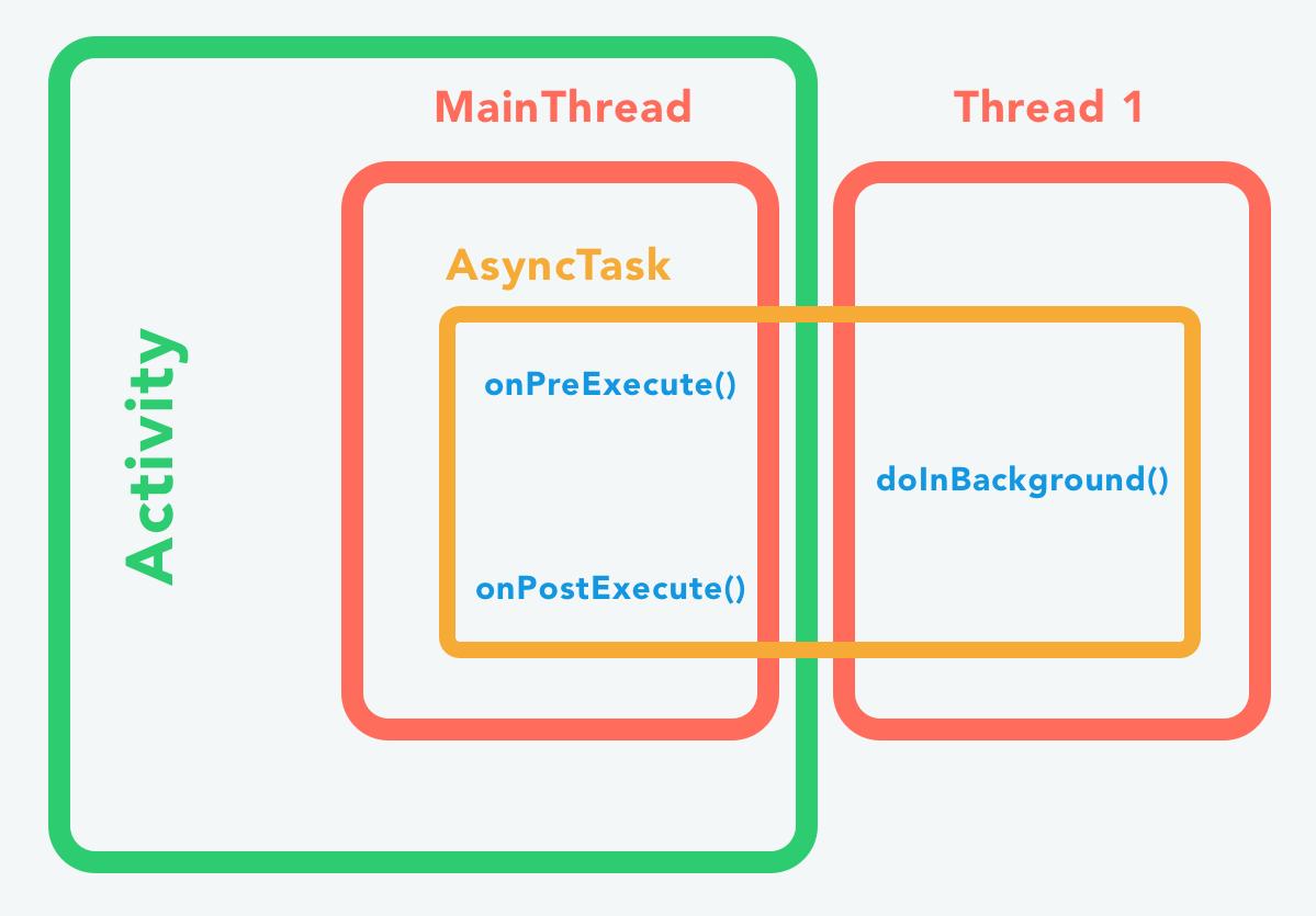 Représentation d'une AsyncTask