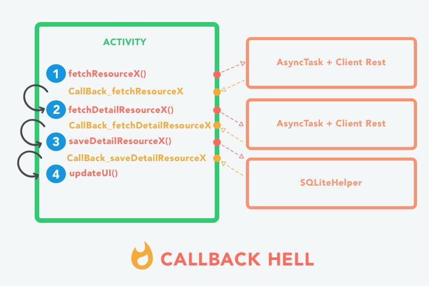 Représentation du phénomène de CallBack Hell