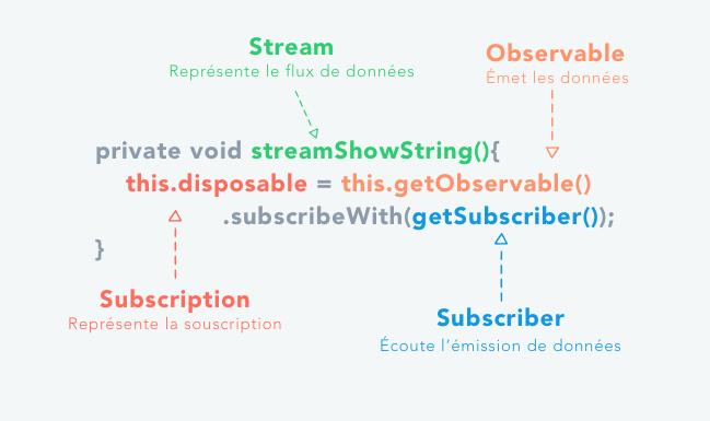 Représentation d'une Stream
