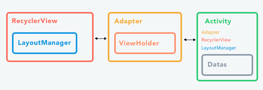 Architecture d'une RecyclerView