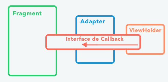 Représentation de l'interface de Callback