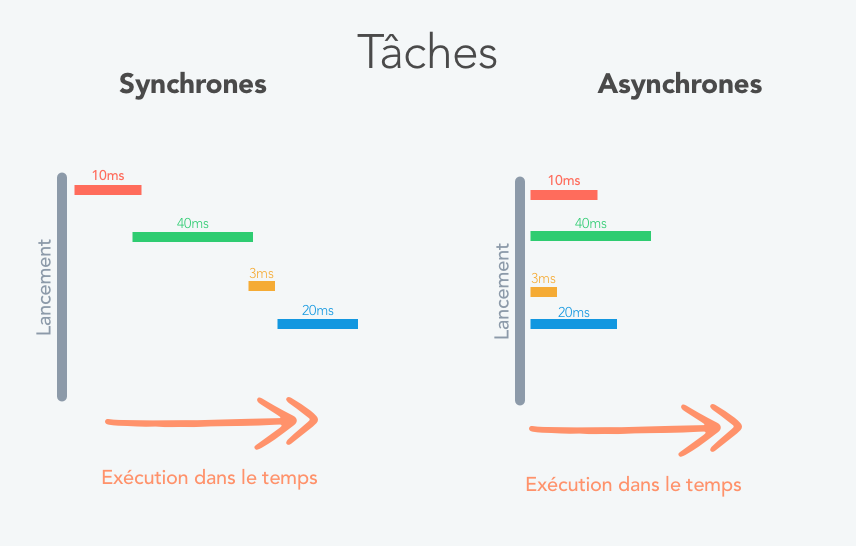 Explications Tâches Asynchrones/Synchrones