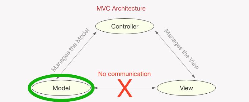 MVC - Model