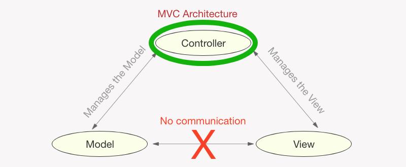 MVC - Controller