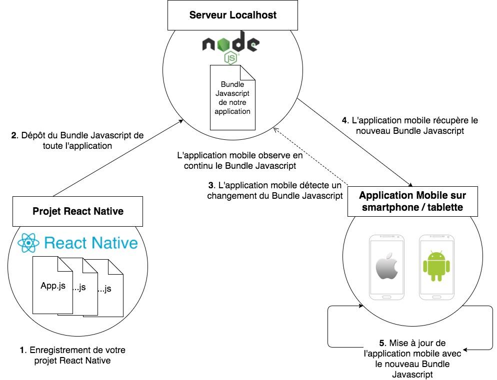 Schéma Rechargement d'une application React Native
