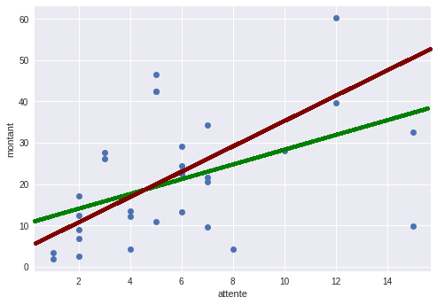 Les 2 droites de régression (une pour chaque estimation) d'équation y=ax+b