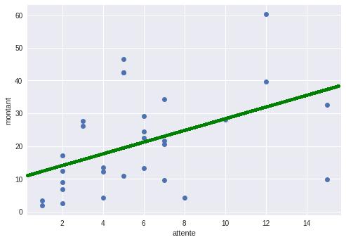 Droite de régression d'équation y = 1.74x + 10.94