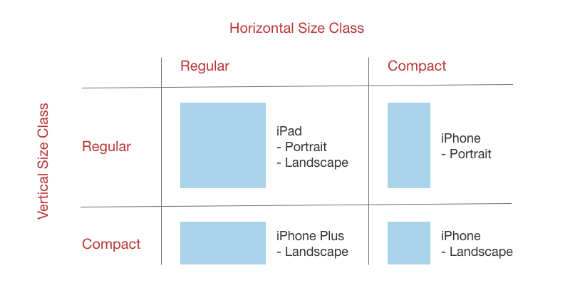 Size Classes Quadrant