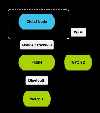 Deux montres ayant deux moyens de communication différents avec le téléphone - Crédit: Google CC BY