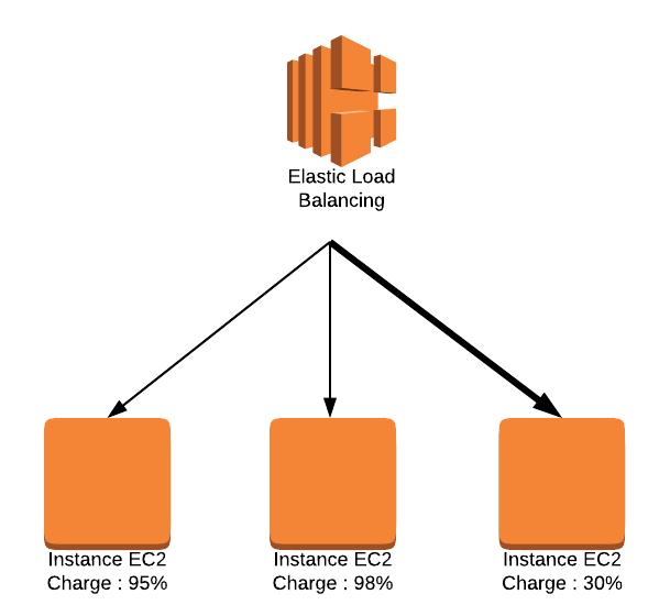 Equilibrage de charge avec Elastic Load Balancing : le serveur le moins occupé est appelé