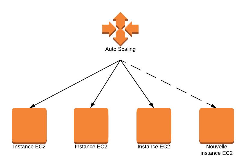 L'auto-scaling peut ajouter (ou supprimer) des serveurs en fonction du trafic