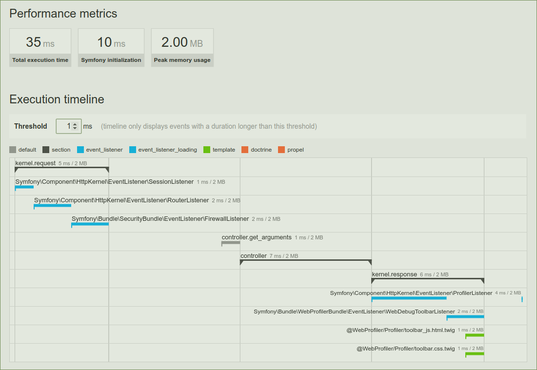 Exemple de rendu de l'onglet Performance du Web Profiler pour une installation de Symfony 3.3.14