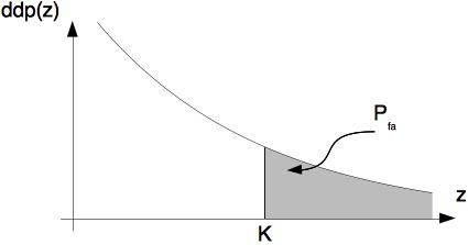 Définition graphique de la probabilité de fausse alarme (loi de Laplace)