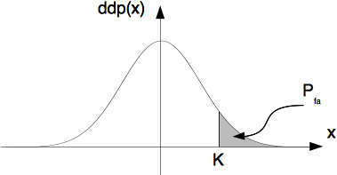 Définition graphique de la probabilité de fausse alarme