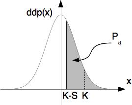 Définition graphique de la probabilité de détection (loi de Gauss)