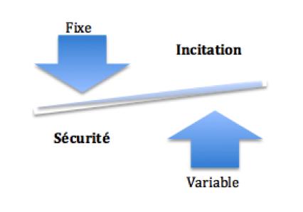 Equilibre entre sécurité financière et incitation