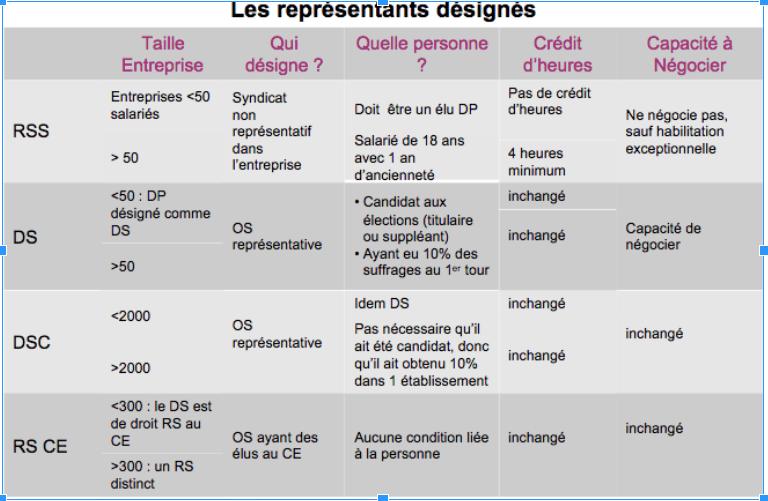 Le Delegue Syndical Gerez Et Animez Les Instances Representatives