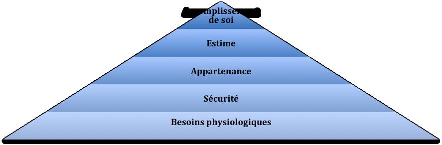 Besoins physiologiques Sécurité Appartenance Estime Accomplissement de soi