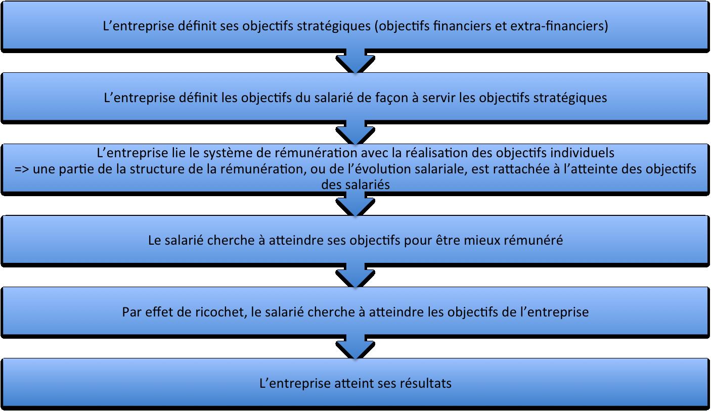 La rénumération lié aux objectifs