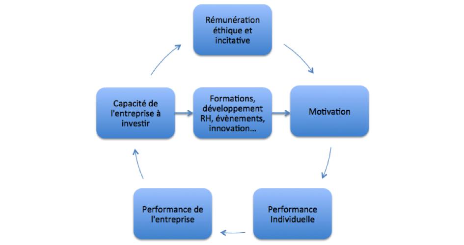 Un cercle avec : Rémunération éthique et incitative, motivation, performance individuelle, performance de l'entreprise, capacité de l'entreprise à investir. Avec Formations au milieu