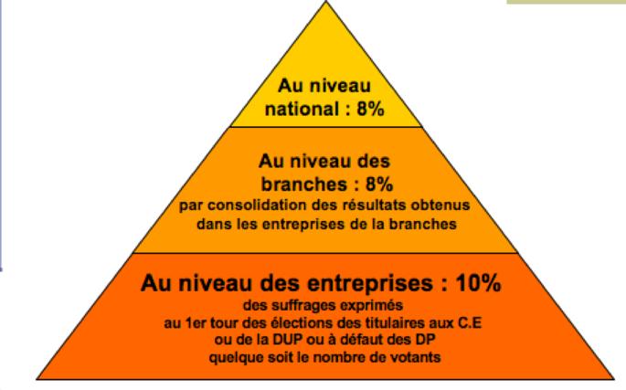 Identifiez Les Differents Niveaux De Negociation Collective Gerez