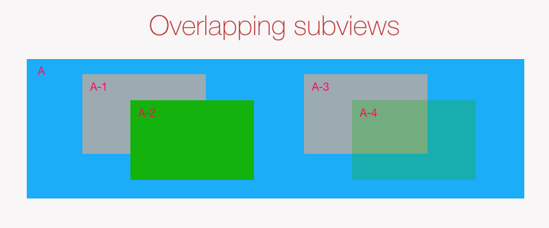 Overlapping subviews
